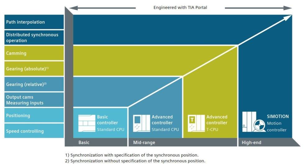 SIMOTION vs S7-1500T - Complex Motion Control