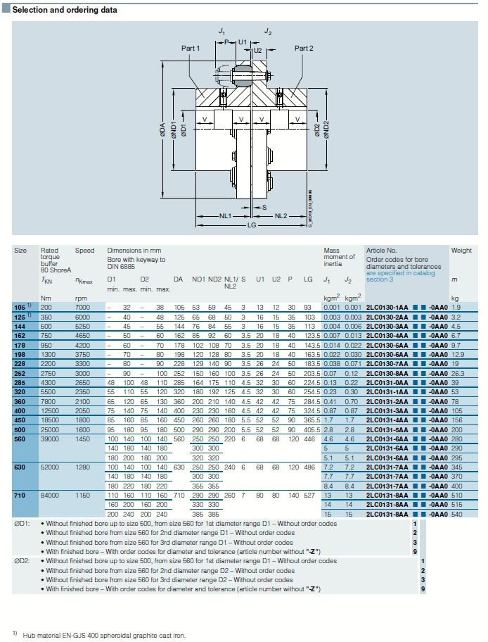 Siemens Rupex Pin And Bush Couplings Type Rwn From Hmk